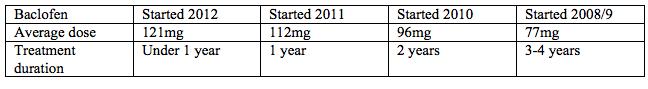 2012patients