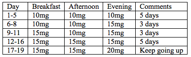 option1_15mg dose
